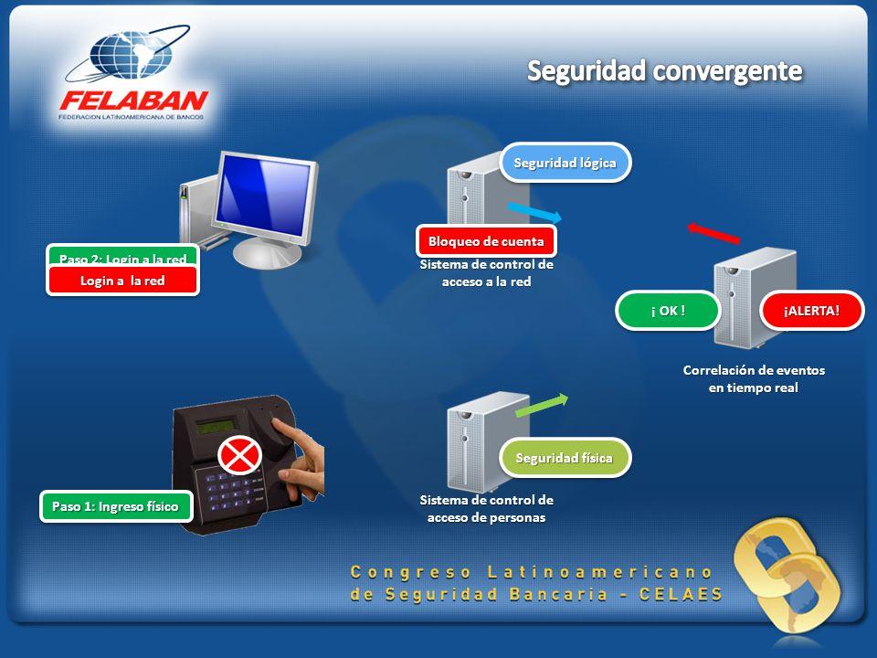 Sistema de control de acceso de personas Sistema de control de acceso a la red Correlación de eventos en tiempo real Seguridad lógica Seguridad física ¡ALERTA!¡ALERTA.