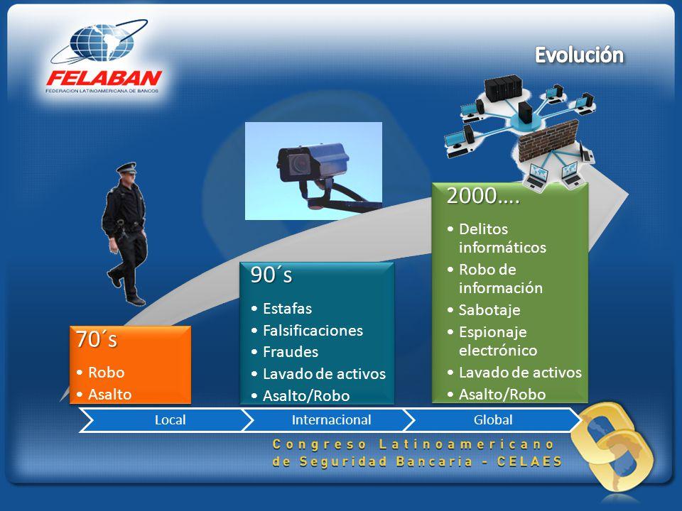 70´s Robo Asalto 90´s Estafas Falsificaciones Fraudes Lavado de activos Asalto/Robo 2000…. Delitos informáticos Robo de información Sabotaje Espionaje