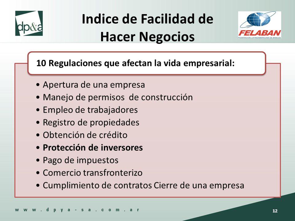 Indice de Facilidad de Hacer Negocios Apertura de una empresa Manejo de permisos de construcción Empleo de trabajadores Registro de propiedades Obtenc