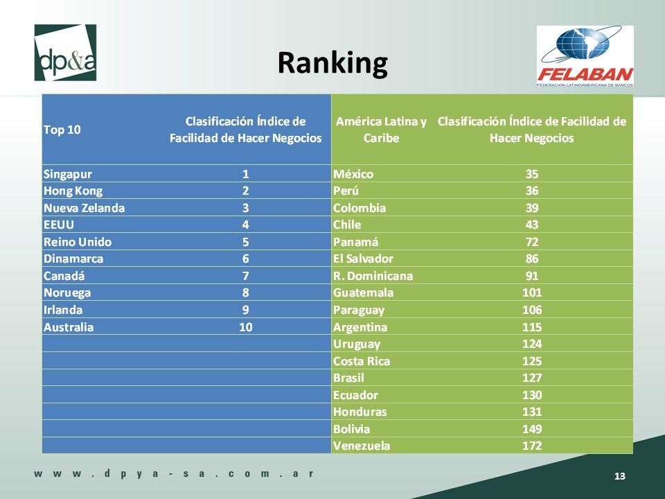 Ranking 13