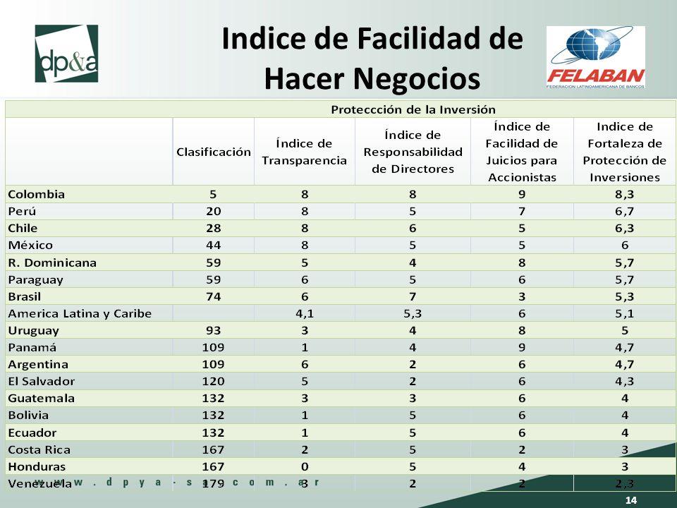 Indice de Facilidad de Hacer Negocios 14