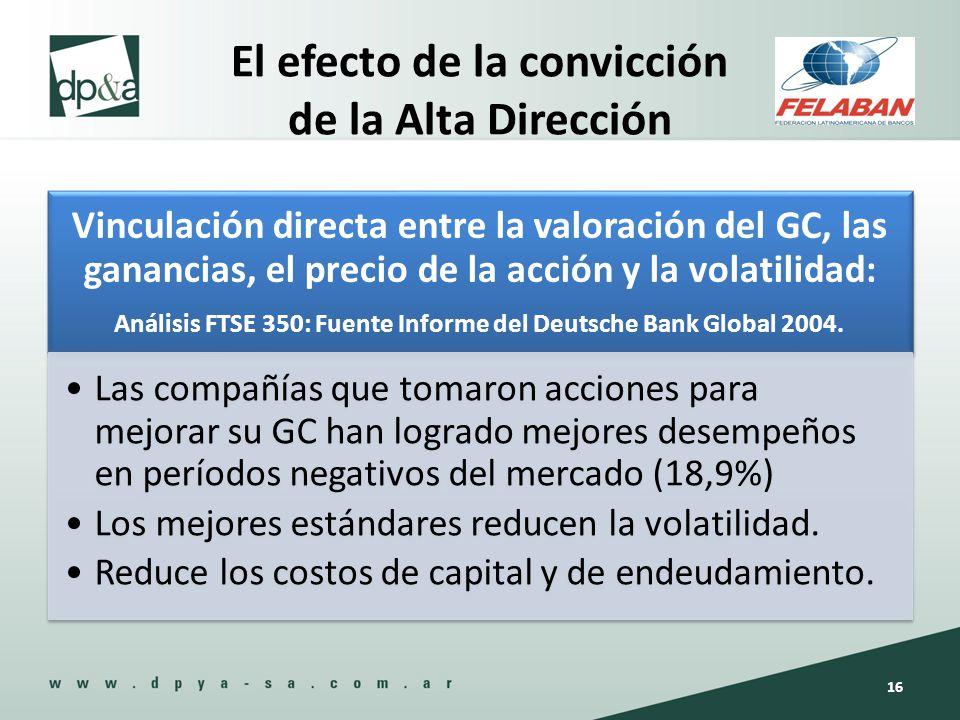 El efecto de la convicción de la Alta Dirección Vinculación directa entre la valoración del GC, las ganancias, el precio de la acción y la volatilidad