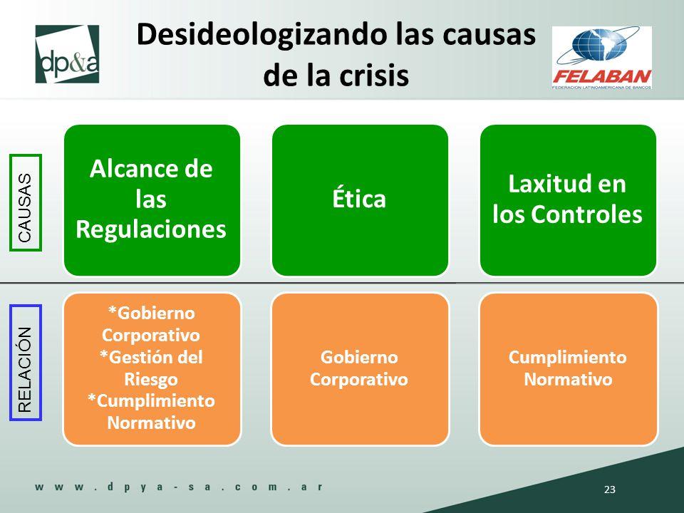 Alcance de las Regulaciones *Gobierno Corporativo *Gestión del Riesgo *Cumplimiento Normativo Ética Gobierno Corporativo Laxitud en los Controles Cump