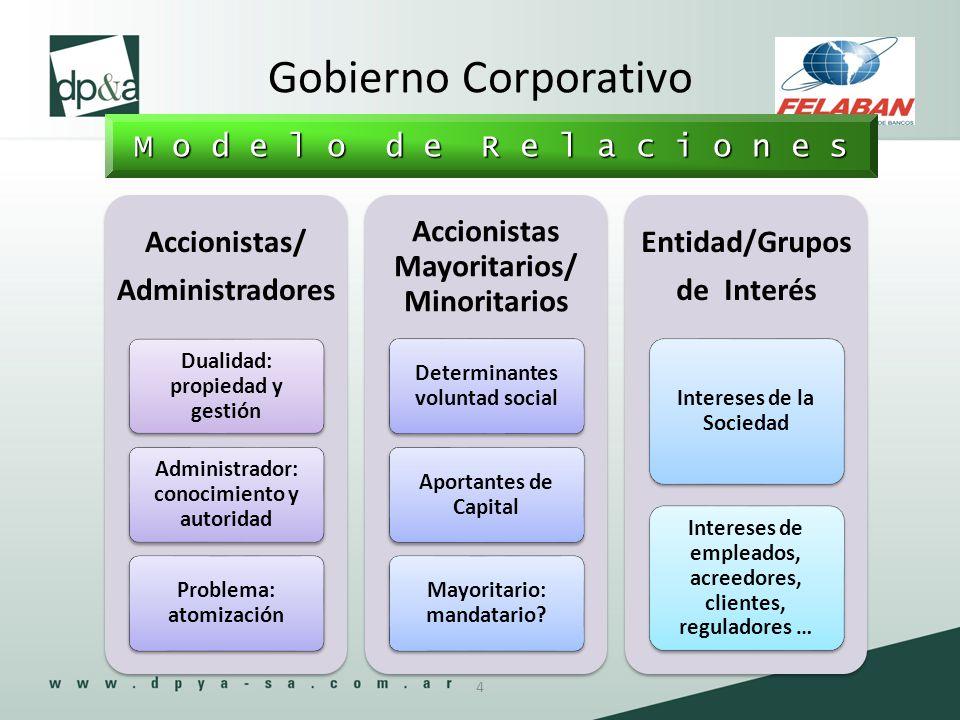 M o d e l o d e R e l a c i o n e s Gobierno Corporativo Accionistas/ Administradores Dualidad: propiedad y gestión Administrador: conocimiento y auto