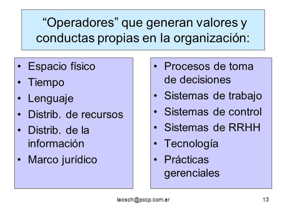 leosch@pccp.com.ar13 Operadores que generan valores y conductas propias en la organización: Espacio físico Tiempo Lenguaje Distrib. de recursos Distri