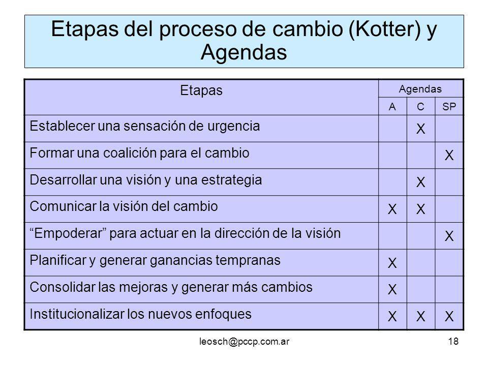 leosch@pccp.com.ar18 Etapas del proceso de cambio (Kotter) y Agendas Etapas Agendas ACSP Establecer una sensación de urgencia X Formar una coalición p