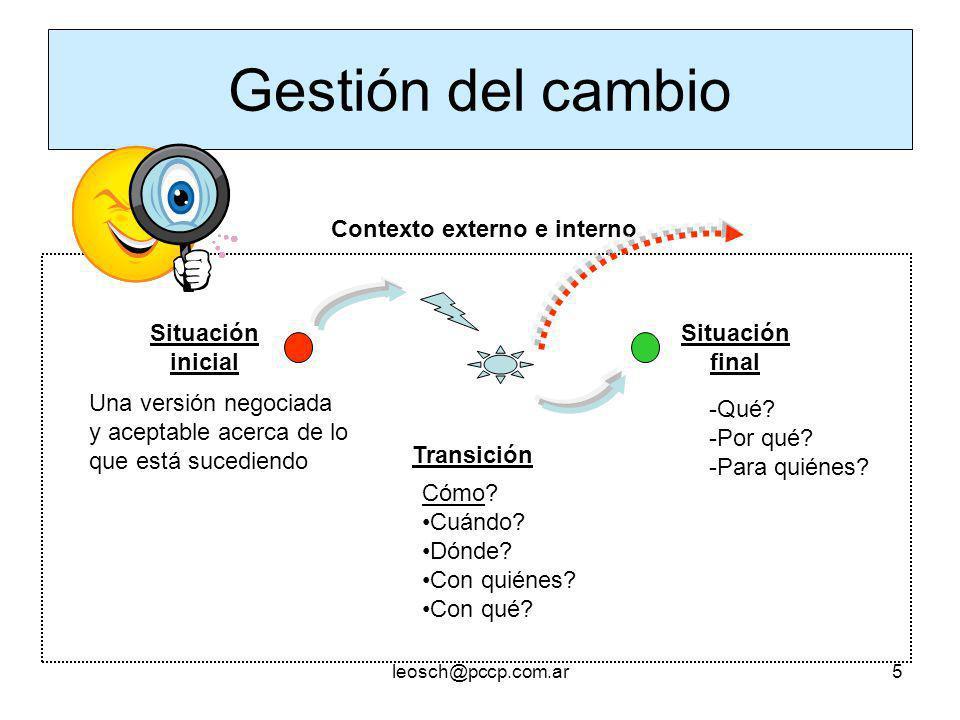 Un modelo conceptual y una perspectiva integrada Organización Comunicación Aprendizaje leosch@pccp.com.ar 6