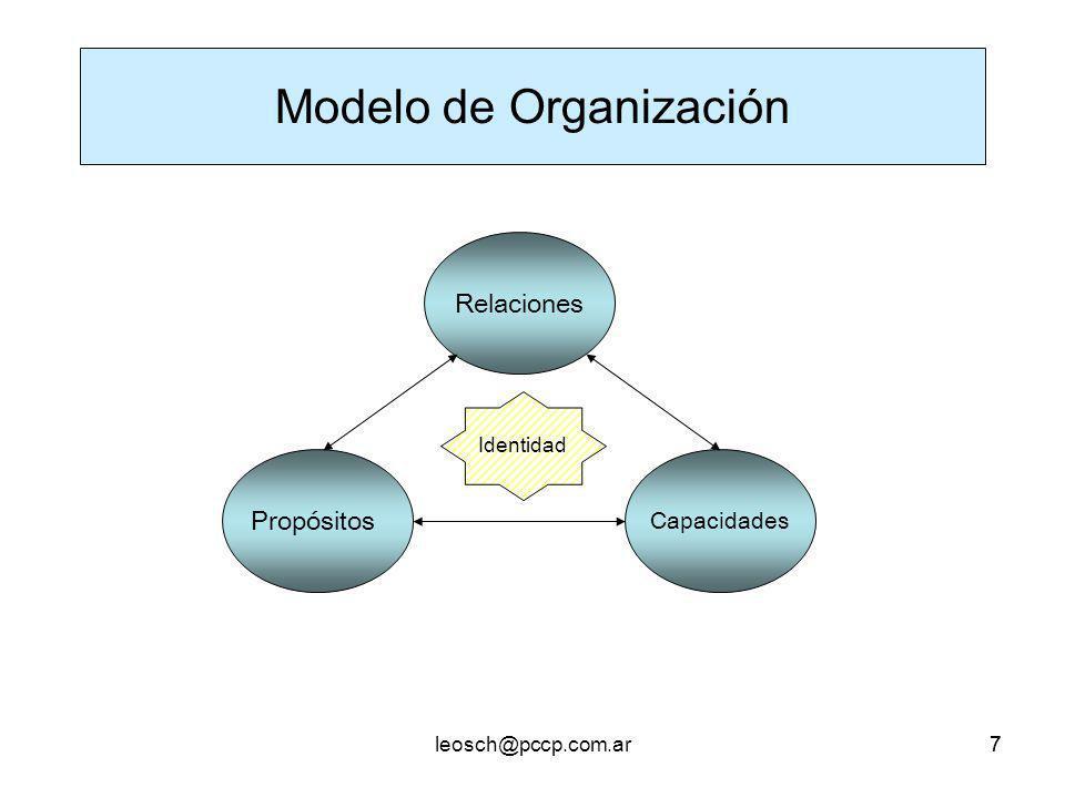 77 Relaciones Propósitos Capacidades Identidad Modelo de Organización
