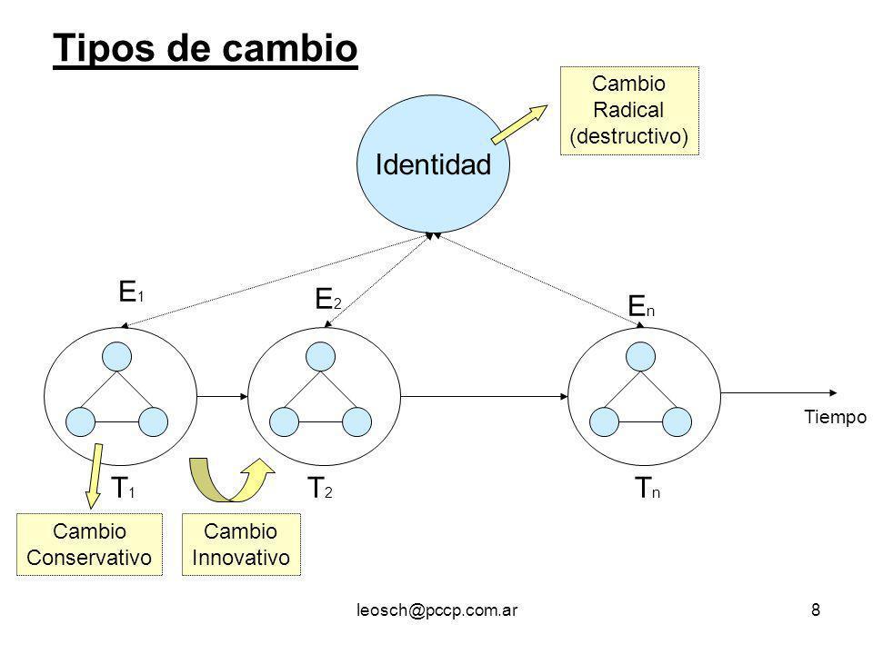 leosch@pccp.com.ar8 Tiempo E1E1 E2E2 EnEn T1T1 T2T2 TnTn Identidad Cambio Innovativo Cambio Conservativo Cambio Radical (destructivo) Tipos de cambio