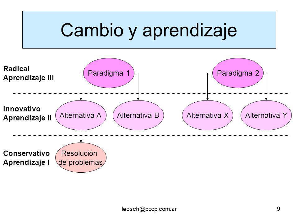 leosch@pccp.com.ar9 Cambio y aprendizaje Resolución de problemas Alternativa AAlternativa B Alternativa XAlternativa Y Paradigma 1Paradigma 2 Radical