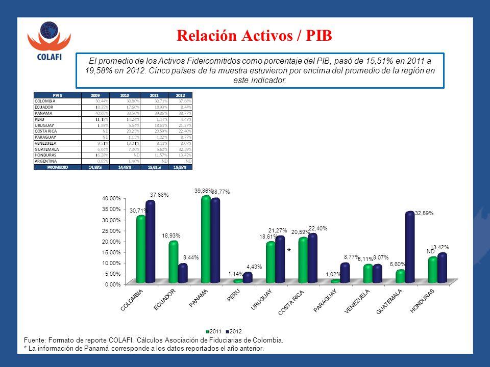 Relación Activos / PIB El promedio de los Activos Fideicomitidos como porcentaje del PIB, pasó de 15,51% en 2011 a 19,58% en 2012. Cinco países de la