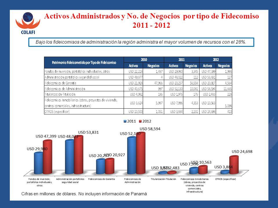 Activos Administrados y No. de Negocios por tipo de Fidecomiso 2011 - 2012 Cifras en millones de dólares. No incluyen información de Panamá Bajo los f