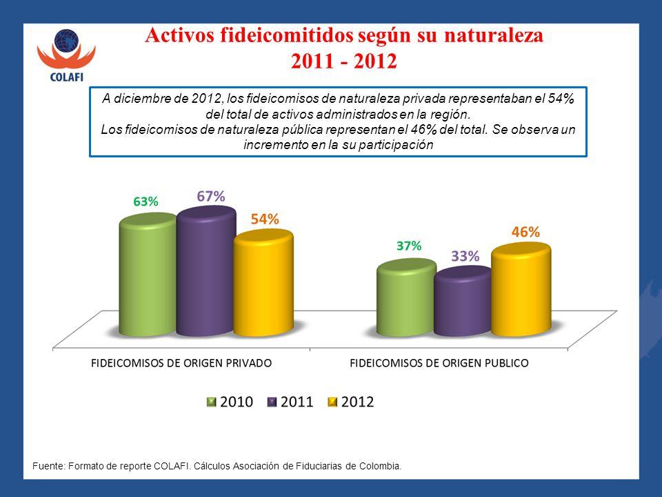 Activos fideicomitidos según su naturaleza 2011 - 2012 A diciembre de 2012, los fideicomisos de naturaleza privada representaban el 54% del total de a