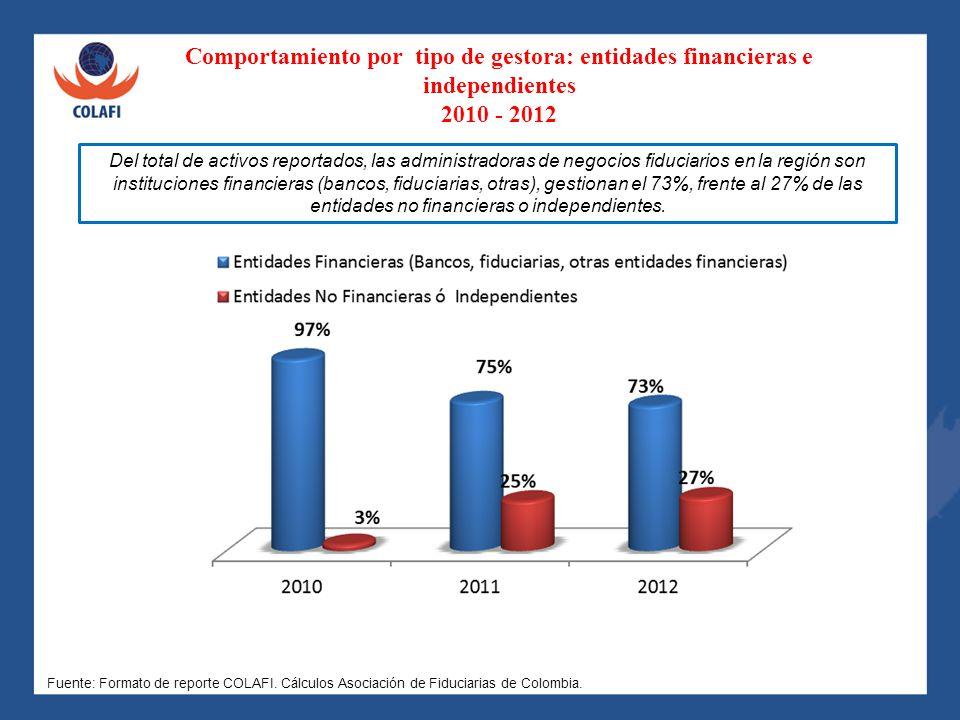Comportamiento por tipo de gestora: entidades financieras e independientes 2010 - 2012 Del total de activos reportados, las administradoras de negocio