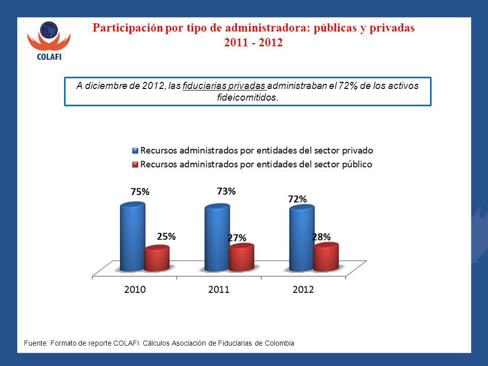 Participación por tipo de administradora: públicas y privadas 2011 - 2012 A diciembre de 2012, las fiduciarias privadas administraban el 72% de los ac