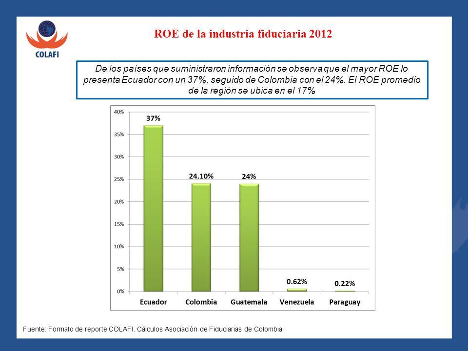ROE de la industria fiduciaria 2012 De los países que suministraron información se observa que el mayor ROE lo presenta Ecuador con un 37%, seguido de
