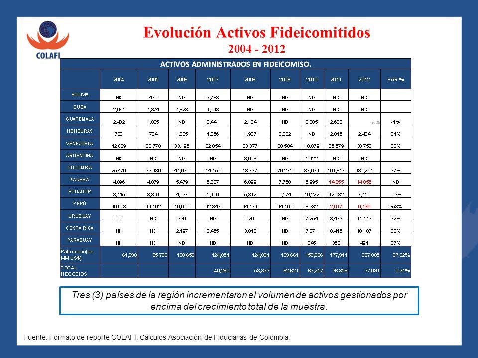 Evolución Activos Fideicomitidos 2004 - 2012 Tres (3) países de la región incrementaron el volumen de activos gestionados por encima del crecimiento t