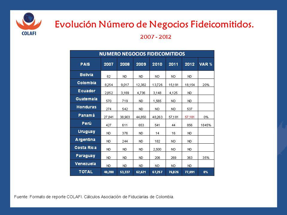 Evolución Número de Negocios Fideicomitidos. 2007 - 2012 Fuente: Formato de reporte COLAFI. Cálculos Asociación de Fiduciarias de Colombia.
