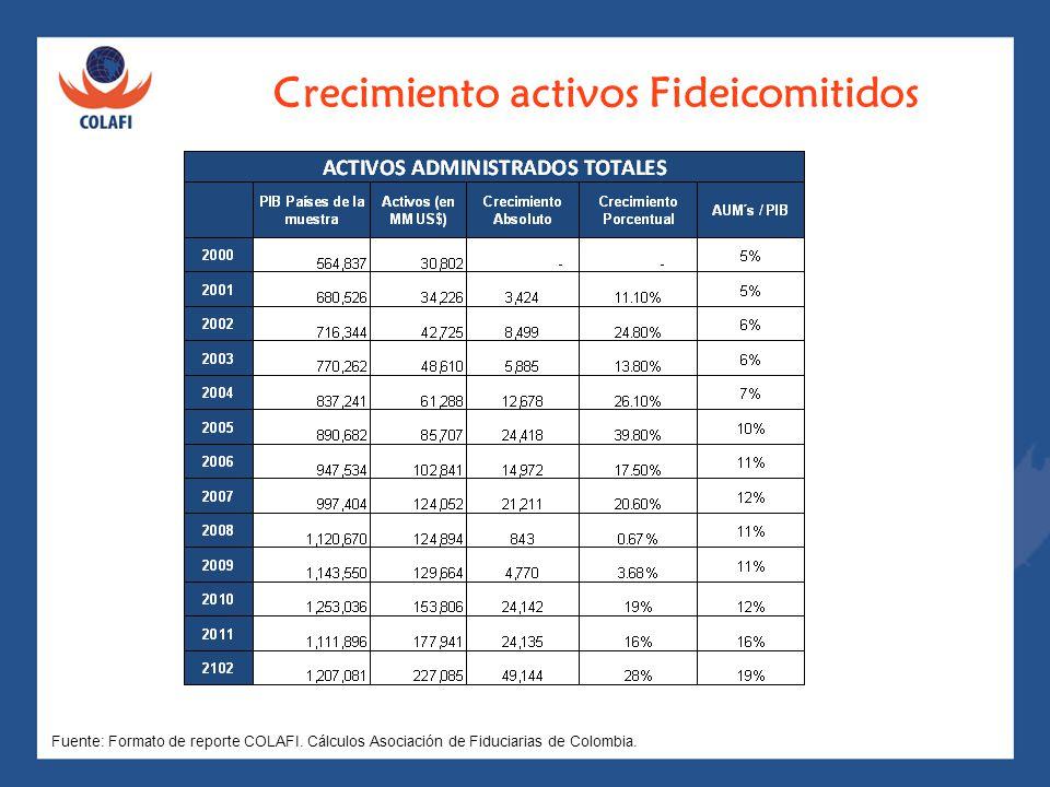 Crecimiento activos Fideicomitidos Cifras en Millones de US$ Fuente: Formato de reporte COLAFI. Cálculos Asociación de Fiduciarias de Colombia.