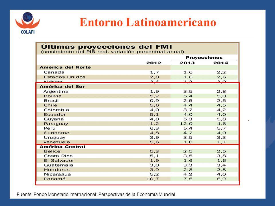 Entorno Latinoamericano CRECIMIENTO DEL PIB ESPERADO EN EL 2011. Var % EVOLUCION INFLACION ALGUNOS PAÍSES LATINOAMERICA. Fuente: Fondo Monetario Inter
