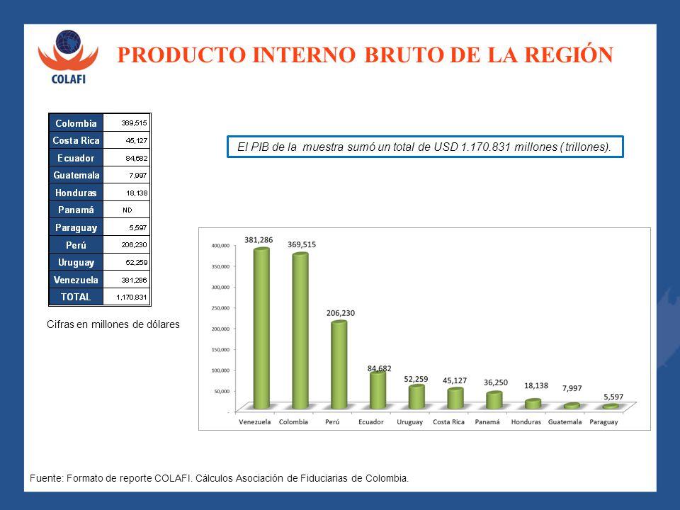 PRODUCTO INTERNO BRUTO DE LA REGIÓN Frente al número de negocios es importante señalar que un solo país representa el 78% de los mismos. Fuente: Forma