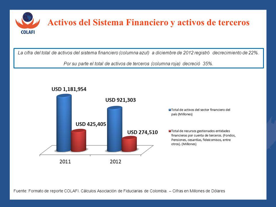 Activos del Sistema Financiero y activos de terceros Frente al número de negocios es importante señalar que un solo país representa el 78% de los mism