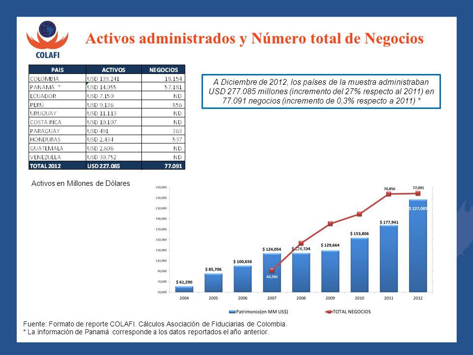 Comportamiento del Número de negocios por País 2007 - 2012 El número de negocios en la región ha pasado de 40.280 a 77.091 entre 2007 y 2012, lo cual ha significado un incremento del 91%.* Fuente: Formato de reporte COLAFI.