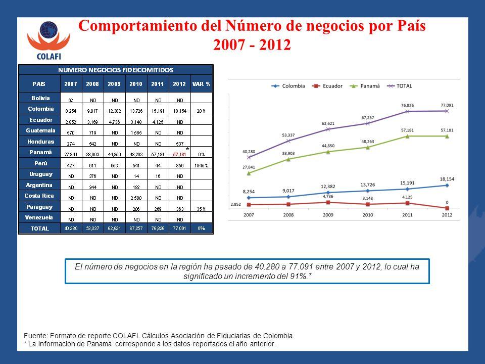 Comportamiento del Número de negocios por País 2007 - 2012 El número de negocios en la región ha pasado de 40.280 a 77.091 entre 2007 y 2012, lo cual