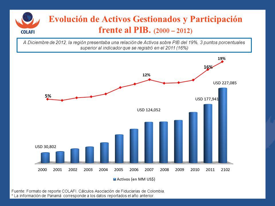 Evolución de Activos Gestionados y Participación frente al PIB. (2000 – 2012) A Diciembre de 2012, la región presentaba una relación de Activos sobre