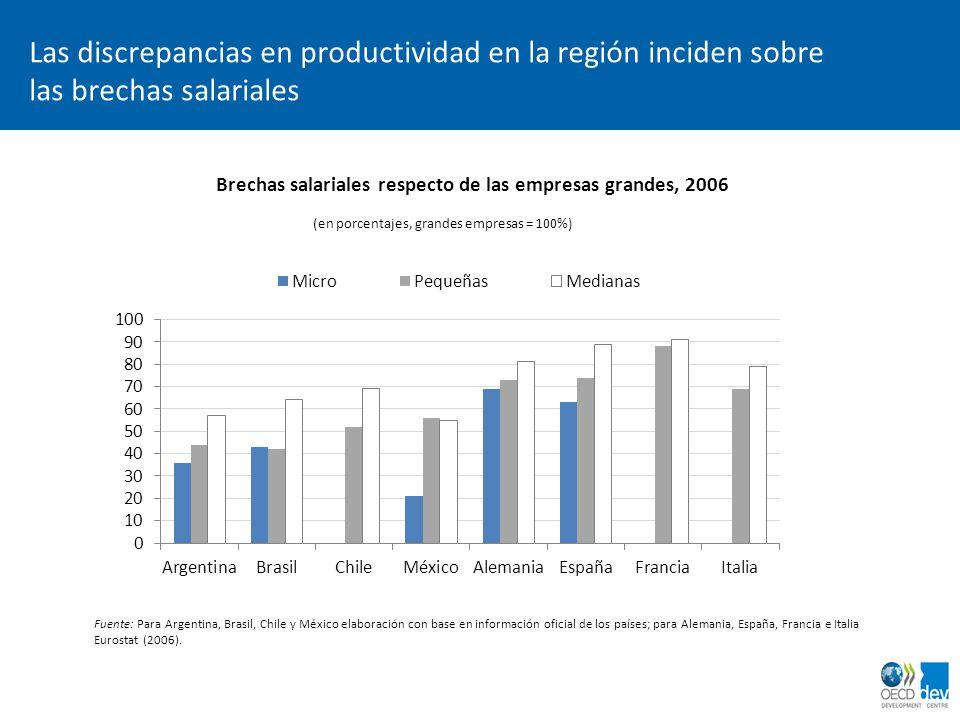 Las discrepancias en productividad en la región inciden sobre las brechas salariales Brechas salariales respecto de las empresas grandes, 2006 (en por