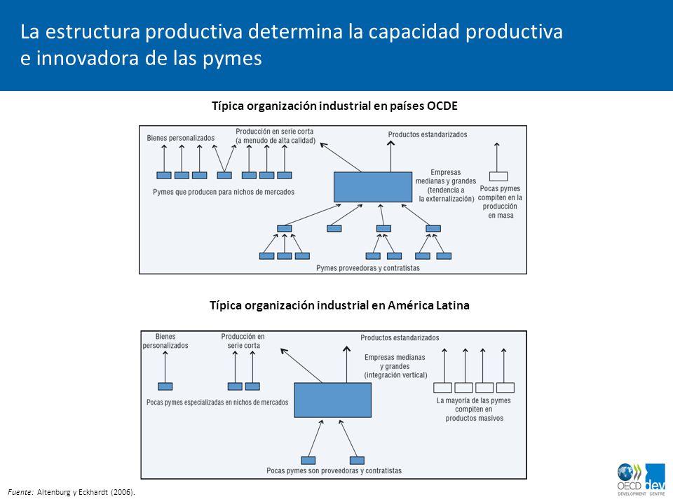 La estructura productiva determina la capacidad productiva e innovadora de las pymes Típica organización industrial en países OCDE Fuente: Altenburg y