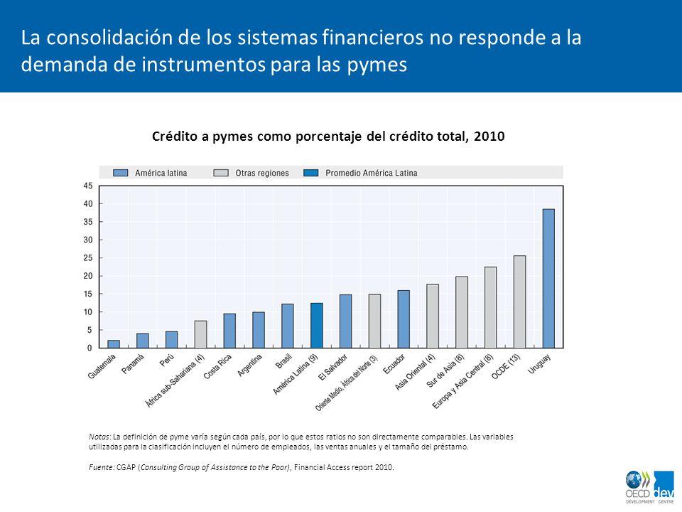 La consolidación de los sistemas financieros no responde a la demanda de instrumentos para las pymes Crédito a pymes como porcentaje del crédito total