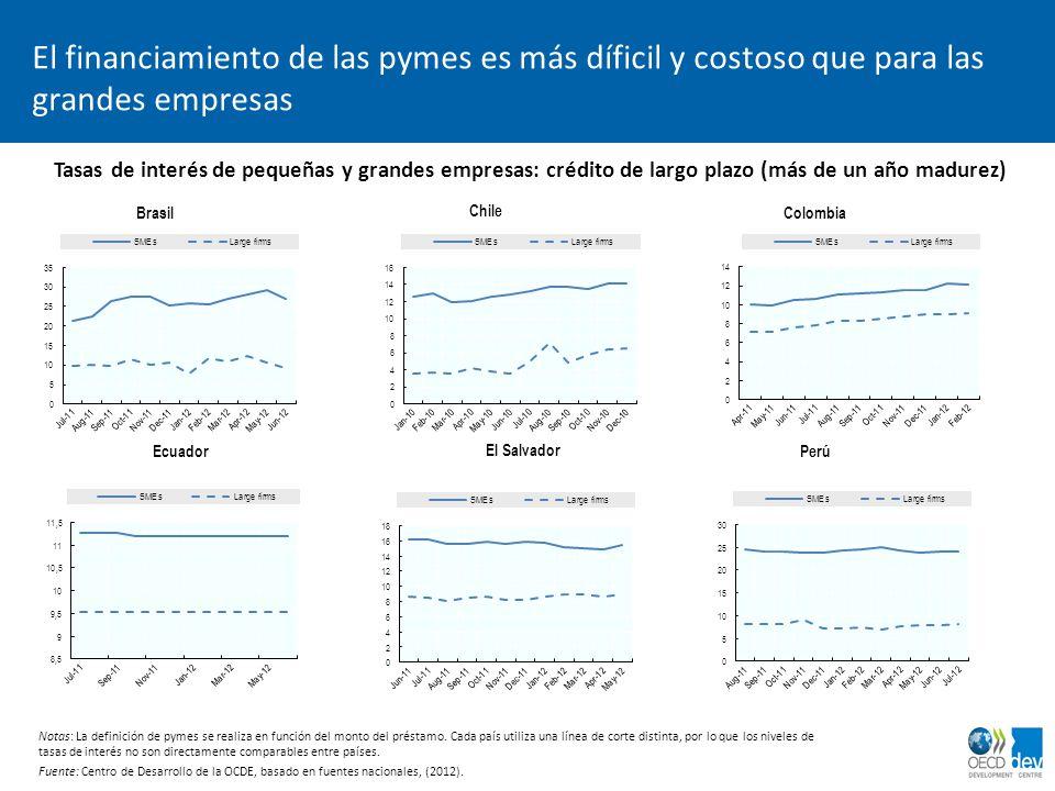 El financiamiento de las pymes es más díficil y costoso que para las grandes empresas Tasas de interés de pequeñas y grandes empresas: crédito de larg
