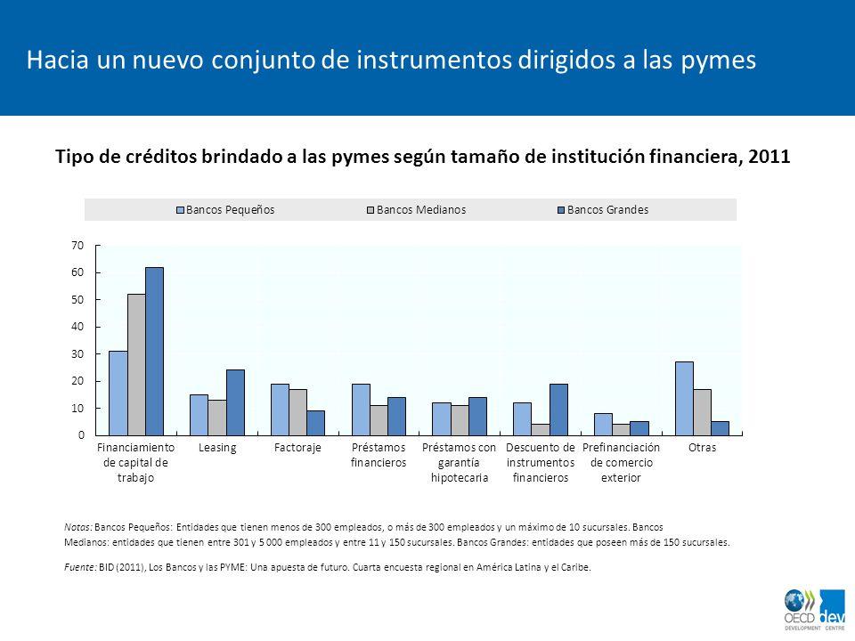 Hacia un nuevo conjunto de instrumentos dirigidos a las pymes Tipo de créditos brindado a las pymes según tamaño de institución financiera, 2011 Notas