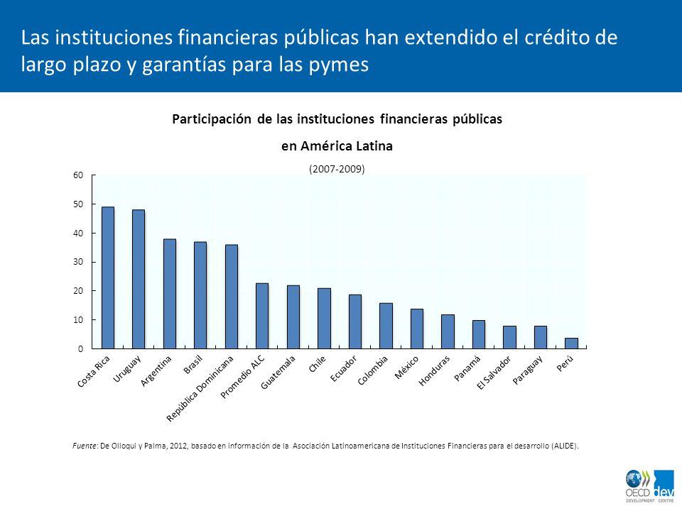 Las instituciones financieras públicas han extendido el crédito de largo plazo y garantías para las pymes Participación de las instituciones financier