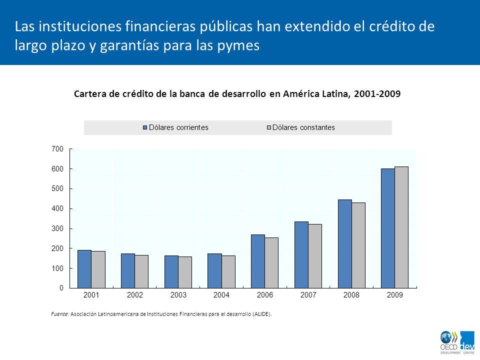 Las instituciones financieras públicas han extendido el crédito de largo plazo y garantías para las pymes Cartera de crédito de la banca de desarrollo