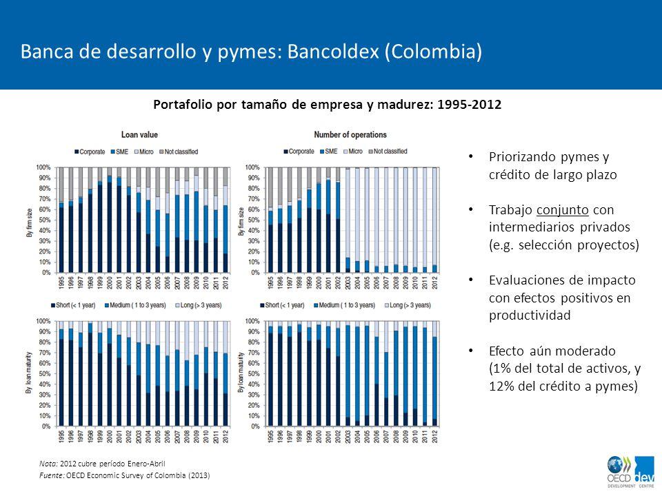Banca de desarrollo y pymes: Bancoldex (Colombia) Portafolio por tamaño de empresa y madurez: 1995-2012 Nota: 2012 cubre período Enero-Abril Fuente: O