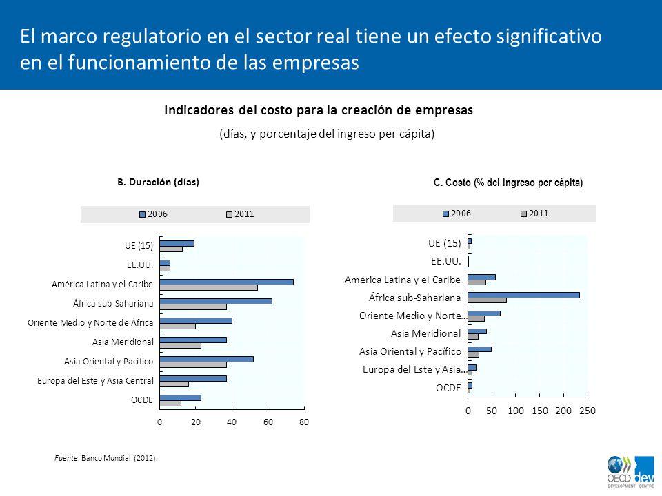 El marco regulatorio en el sector real tiene un efecto significativo en el funcionamiento de las empresas Indicadores del costo para la creación de em