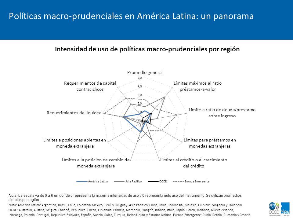 Políticas macro-prudenciales en América Latina: un panorama Intensidad de uso de políticas macro-prudenciales por región Nota: La escala va de 0 a 6 e