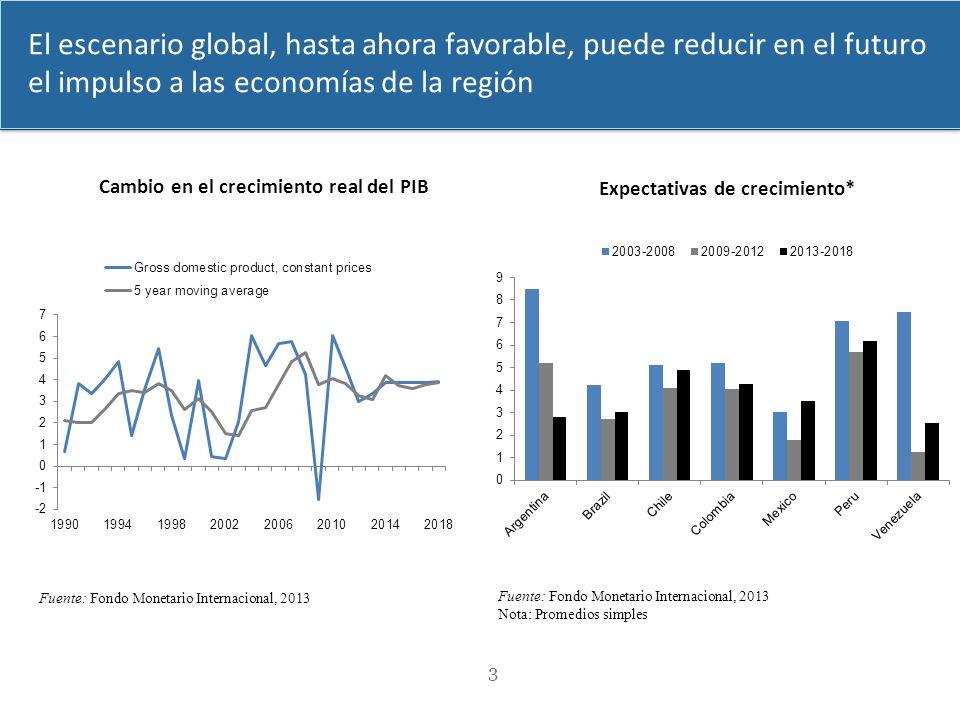 El escenario global, hasta ahora favorable, puede reducir en el futuro el impulso a las economías de la región 3 Cambio en el crecimiento real del PIB