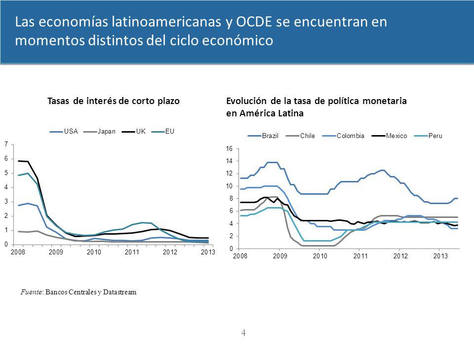 4 Fuente: Bancos Centrales y Datastream Las economías latinoamericanas y OCDE se encuentran en momentos distintos del ciclo económico Evolución de la