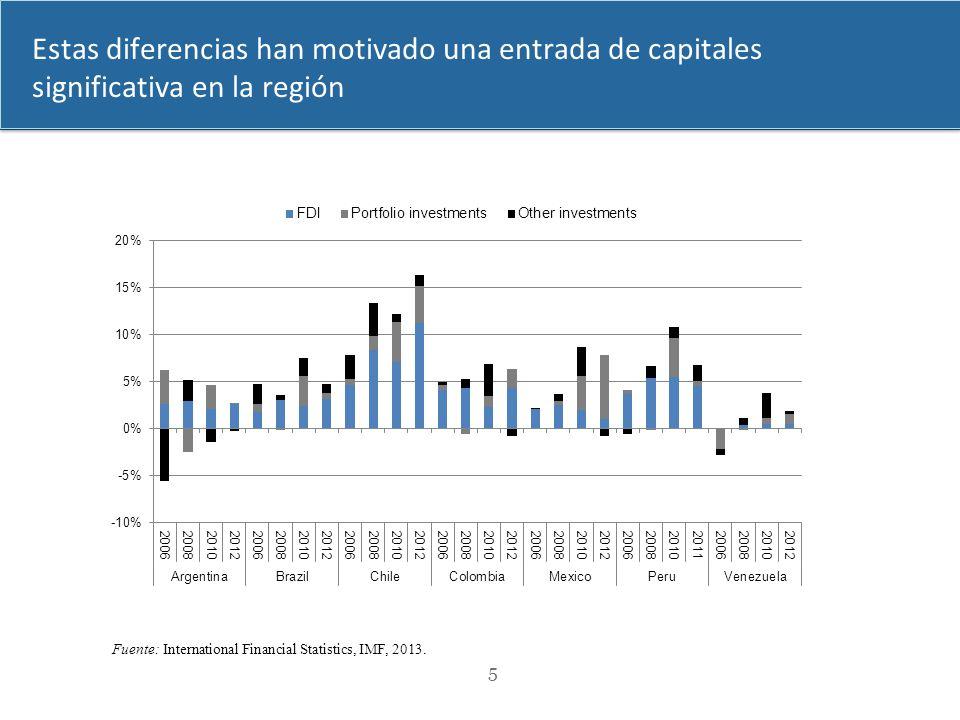 5 Fuente: International Financial Statistics, IMF, 2013. Estas diferencias han motivado una entrada de capitales significativa en la región