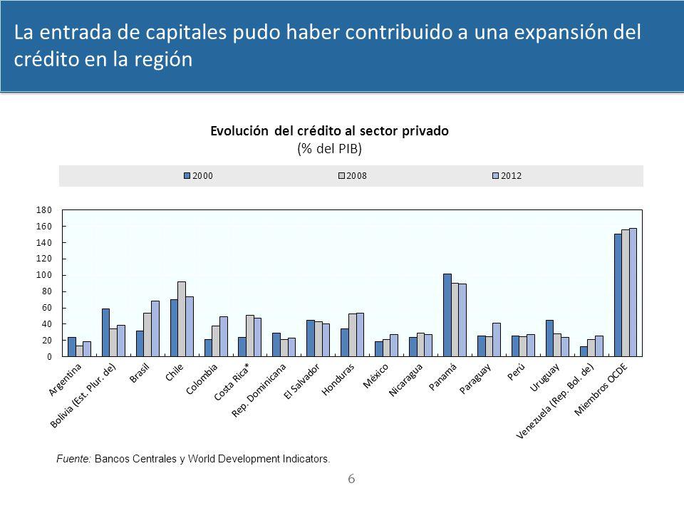 6 Fuente: Bancos Centrales y World Development Indicators. La entrada de capitales pudo haber contribuido a una expansión del crédito en la región Evo