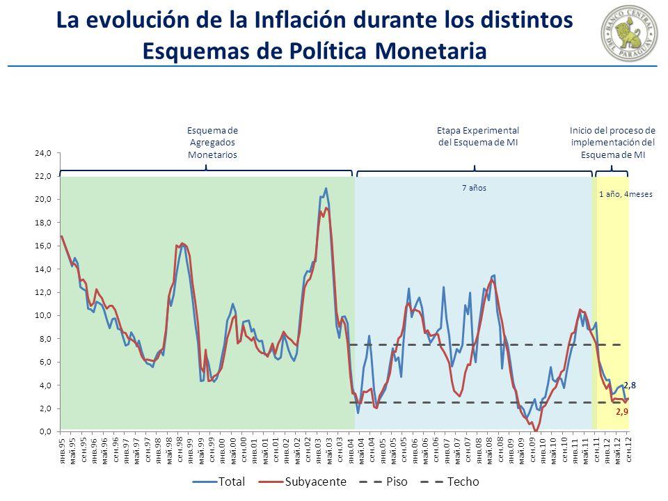La evolución de la Inflación durante los distintos Esquemas de Política Monetaria Etapa Experimental del Esquema de MI Inicio del proceso de implementación del Esquema de MI Esquema de Agregados Monetarios 7 años 1 año, 4meses