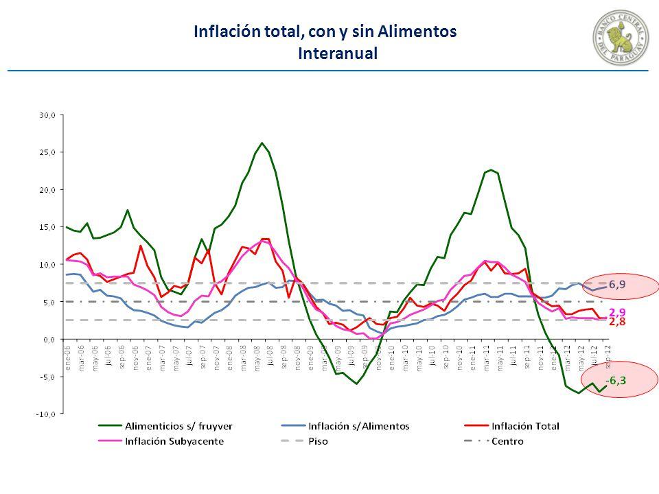 Inflación total, con y sin Alimentos Interanual