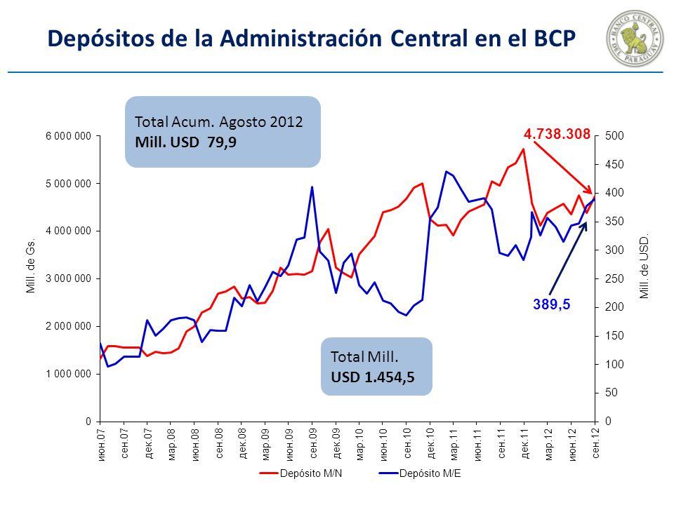 Depósitos de la Administración Central en el BCP Total Mill.