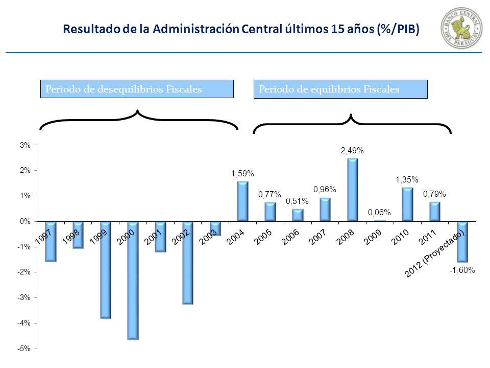 Resultado de la Administración Central últimos 15 años (%/PIB) Periodo de desequilibrios Fiscales Periodo de equilibrios Fiscales