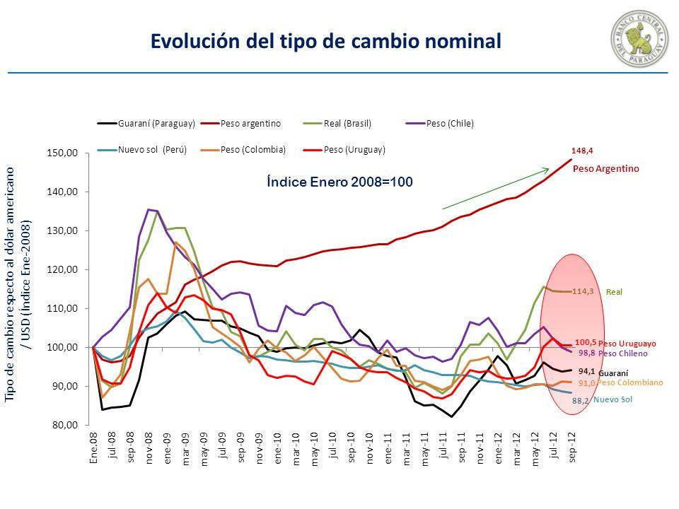 Tipo de cambio respecto al dólar americano / USD (Índice Ene-2008) Índice Enero 2008=100 Evolución del tipo de cambio nominal Peso Uruguayo Peso Colombiano Peso Chileno Peso Argentino Nuevo Sol Guaraní