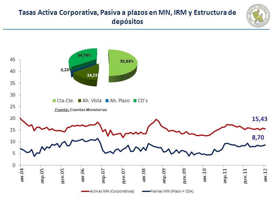 Tasas Activa Corporativa, Pasiva a plazos en MN, IRM y Estructura de depósitos Fuente: Cuentas Monetarias