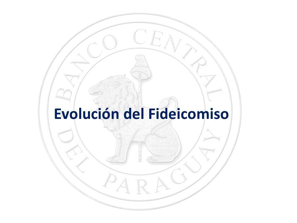 Evolución del Fideicomiso
